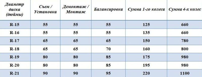 шиномонтаж киев цены