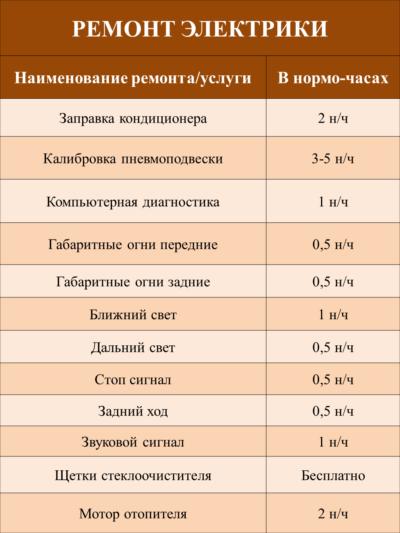 ремонт электрики цены